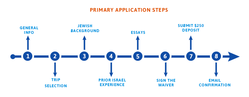 Primary Application Steps